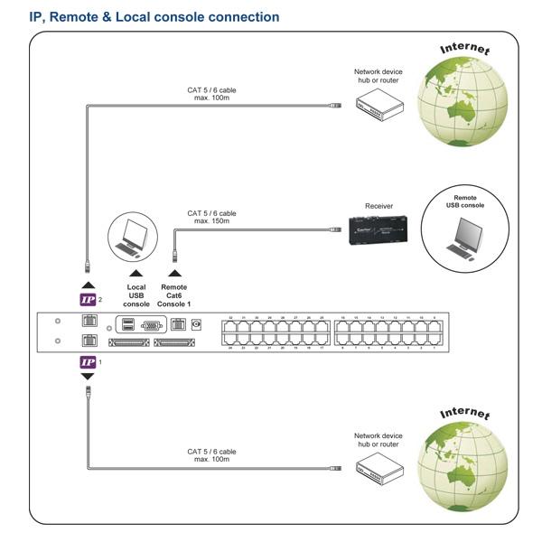 Austin Hughes Matrix CAT6 IP KVM Switch Configuration