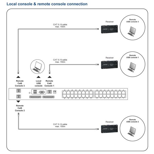 Austin Hughes Matrix CAT6 KVM Switch Configuration