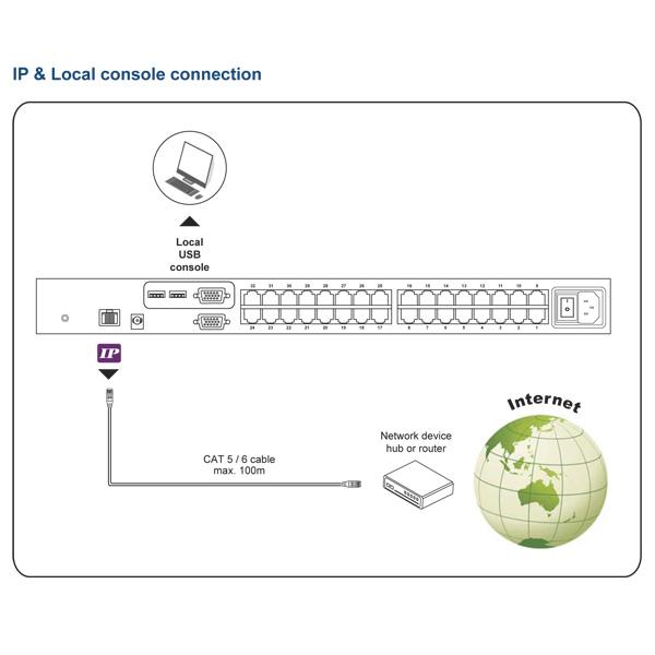 Austin Hughes Combo CAT6 IP KVM Switch Configuration