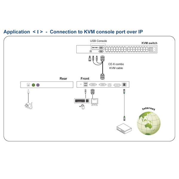 Austin Hughes IP-S101 IP KVM Extender Connecting To A KVM Switch