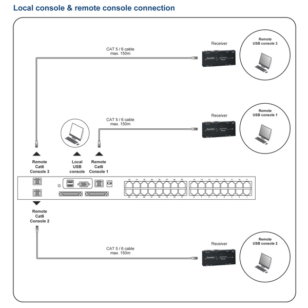 Austin Hughes Matrix CAT6 KVM Switch Configuration
