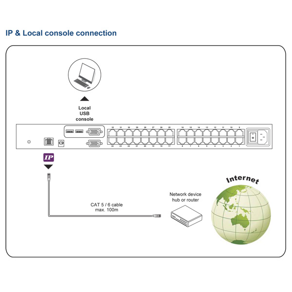Austin Hughes Combo CAT6 IP KVM Switch Configuration