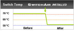 SwitchAir Cooling for Network Switches