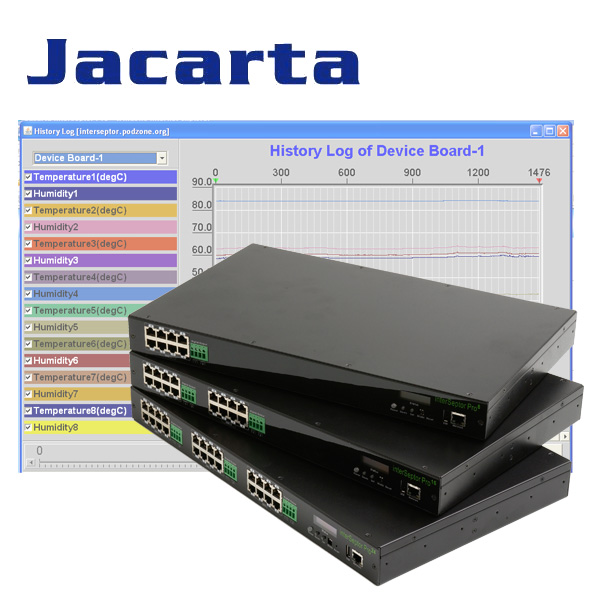 Jacarta Environmental Monitoring