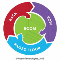 Upsite Technologies' 4 R's of Airflow Management