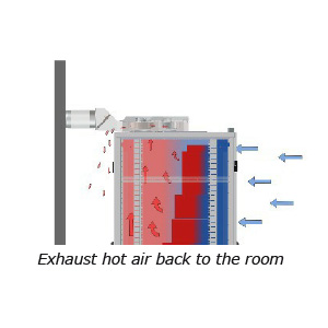 ColdLogik DAX can exhaust back into the room