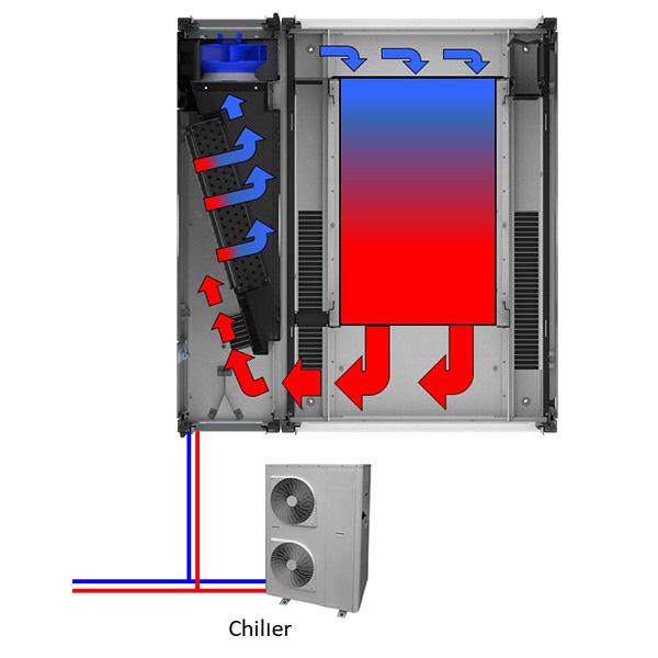Diagram of EDG7 Single Rack Cooling