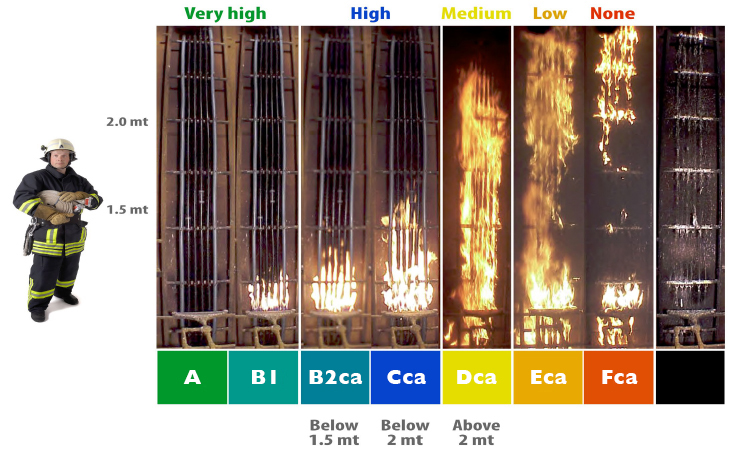CPR Fire Test Categories