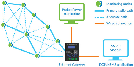 Packet Power Ethernet Gateway version 4 forms a wireless mesh network.